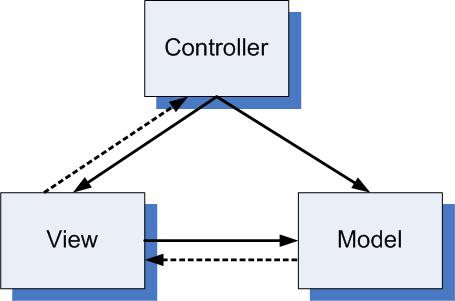 Model View Controller MVC Design Pattern Beauteous Mvc Pattern