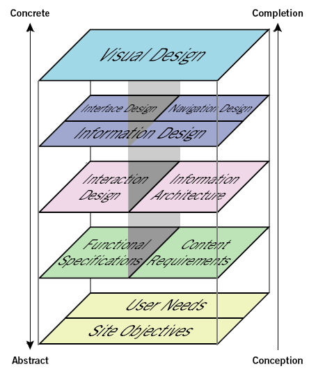 Slide 6 Elements Of User Experience Css Techniques Accessibility And Website Design