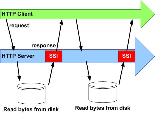 Slide 45 - Server Side Includes (SSI) § Server-side, Part 1