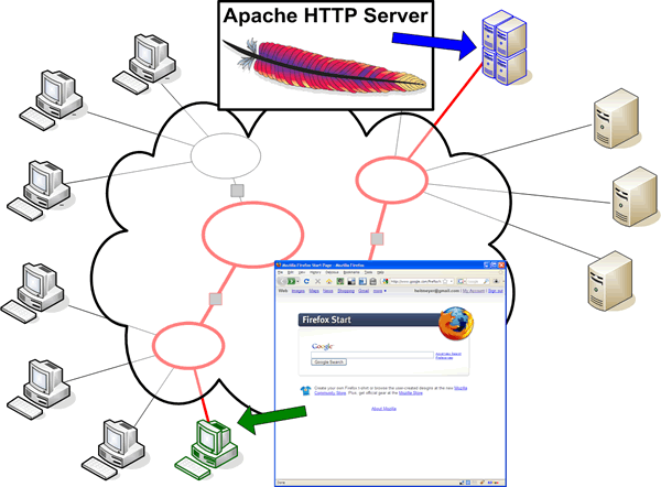 Session 11 - Server-Side: HTTP and Apache Web Server